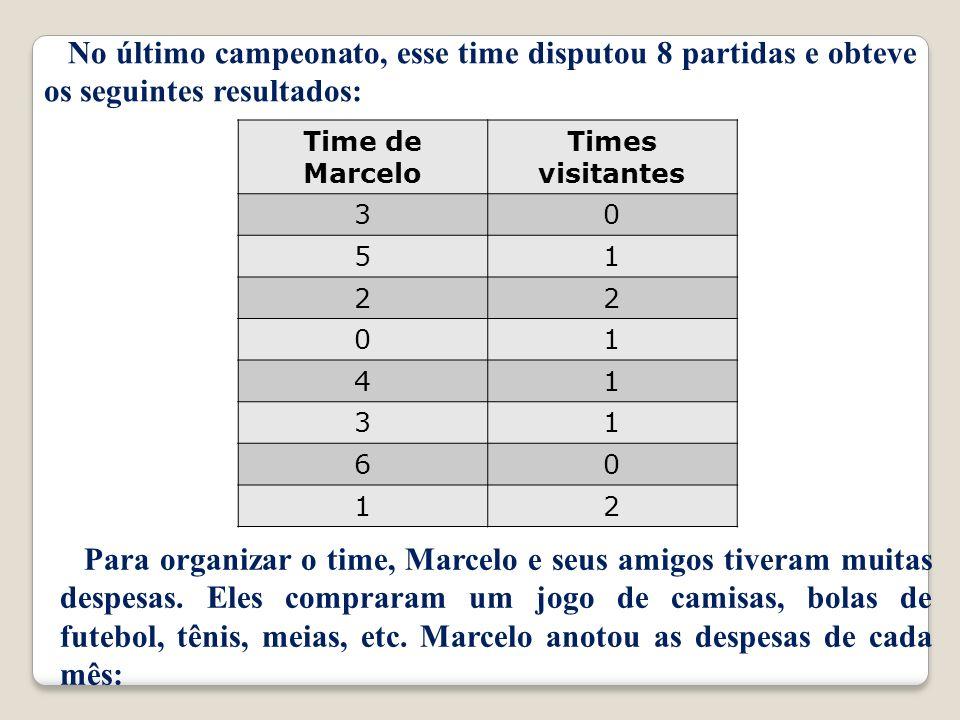 No último campeonato, esse time disputou 8 partidas e obteve os seguintes resultados: Time de Marcelo Times visitantes 30 51 22 01 41 31 60 12 Para organizar o time, Marcelo e seus amigos tiveram muitas despesas.