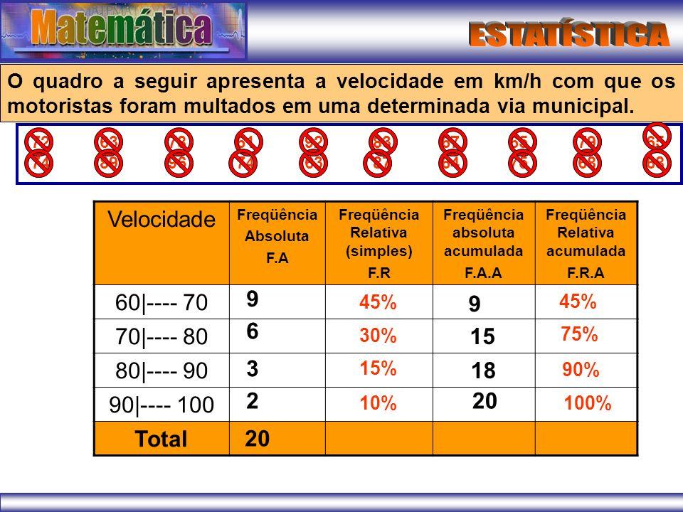 Velocidade Freqüência Absoluta F.A Freqüência Relativa (simples) F.R Freqüência absoluta acumulada F.A.A Freqüência Relativa acumulada F.R.A 60|---- 70 70|---- 80 80|---- 90 90|---- 100 Total 9 6 3 Com base na tabela, responda: 2 20 45% 30% 15% 10% 9 15 18 20 45% 75% 90% 100% a) Quantos Motoristas foram multados com velocidade de 80km/h a 90km/h.