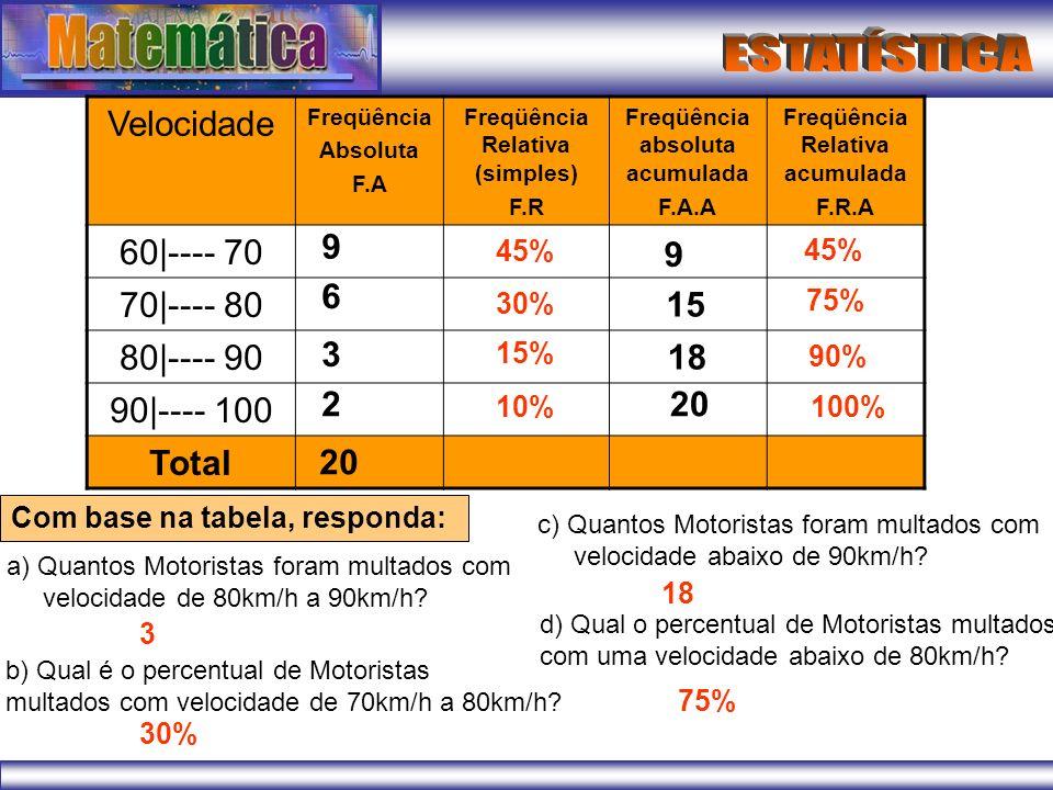 (PUC-MG) Em uma pesquisa eleitoral para verificar a posição de três candidatos a prefeito de uma cidade, 1500 pessoas foram consultadas.
