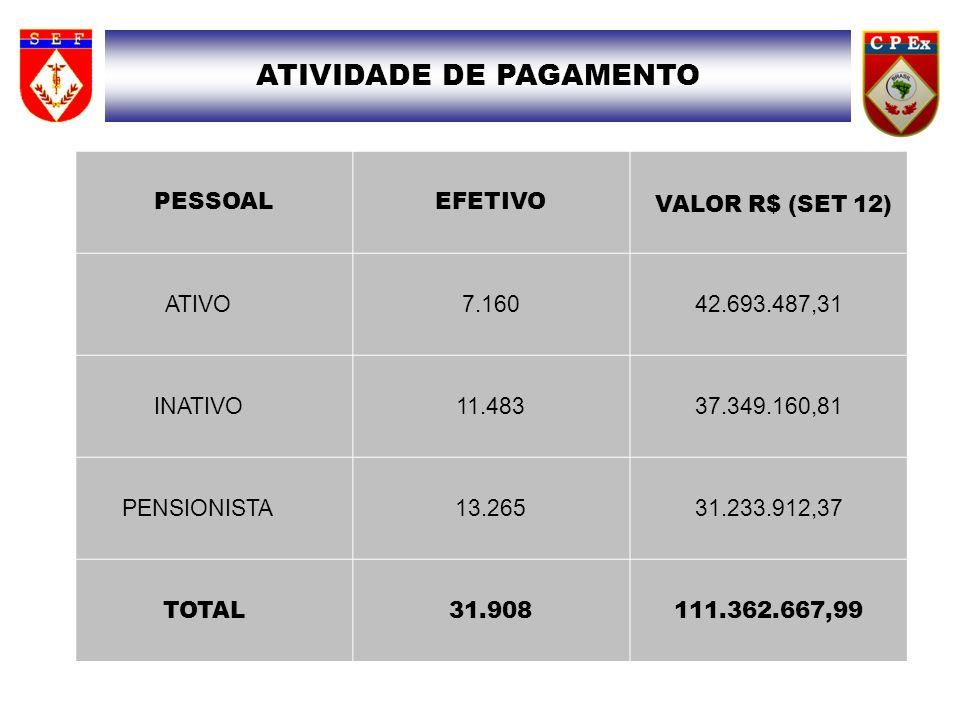 ATIVIDADE DE PAGAMENTO PESSOALEFETIVO VALOR R$ (SET 12) ATIVO 7.16042.693.487,31 INATIVO 11.48337.349.160,81 PENSIONISTA 13.26531.233.912,37 TOTAL 31.