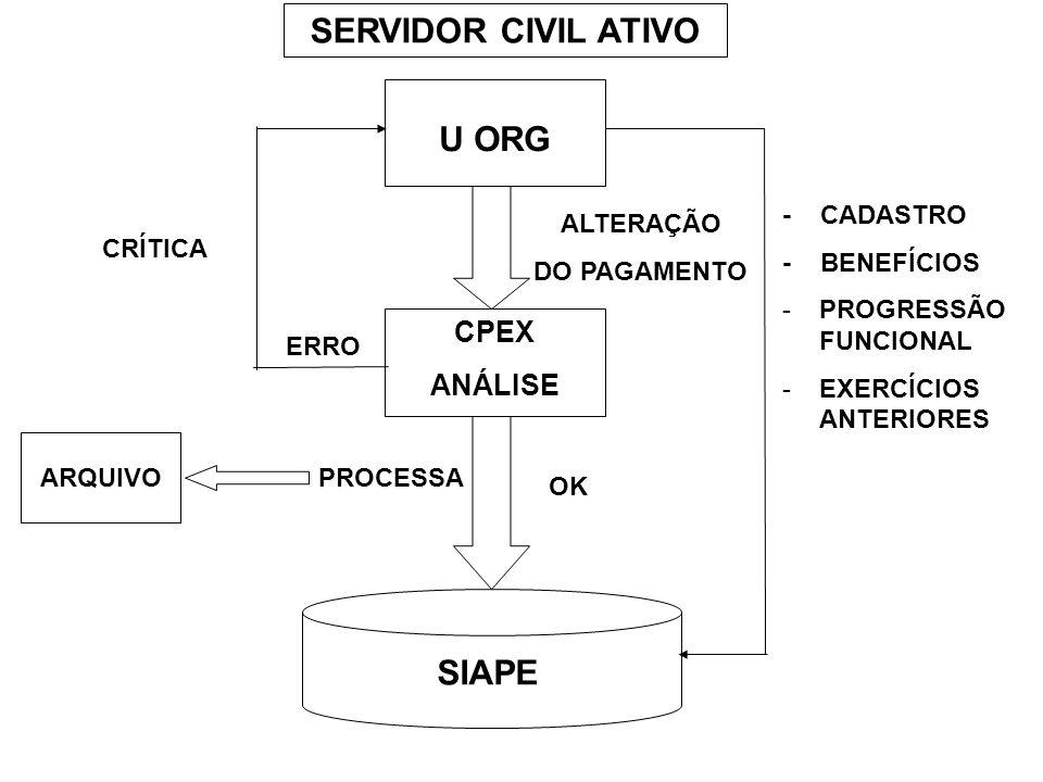 U ORG CPEX ANÁLISE ALTERAÇÃO DO PAGAMENTO PROCESSA SIAPE CRÍTICA - CADASTRO - BENEFÍCIOS -PROGRESSÃO FUNCIONAL -EXERCÍCIOS ANTERIORES ARQUIVO SERVIDOR