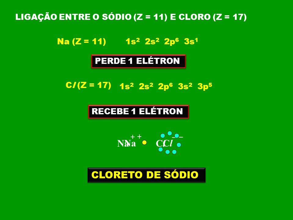 LIGAÇÃO ENTRE O SÓDIO (Z = 11) E CLORO (Z = 17) Na (Z = 11) 1s 2 2s 2 2p 6 3s 1 PERDE 1 ELÉTRON Cl (Z = 17) 1s 2 2s 2 2p 6 3s 2 3p 5 RECEBE 1 ELÉTRON