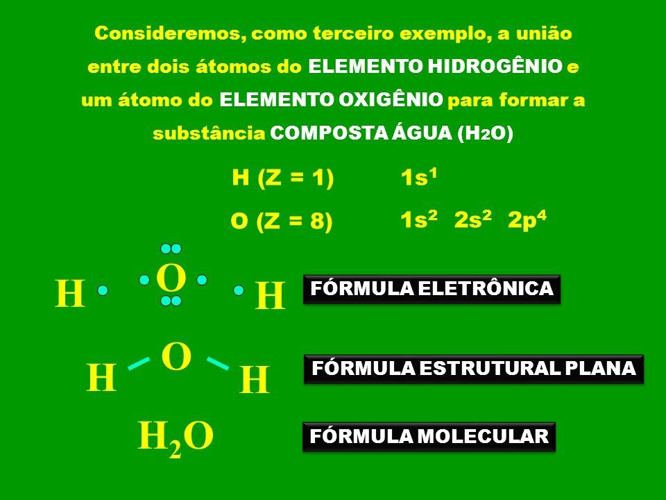 Consideremos, como terceiro exemplo, a união entre dois átomos do ELEMENTO HIDROGÊNIO e um átomo do ELEMENTO OXIGÊNIO para formar a substância COMPOST