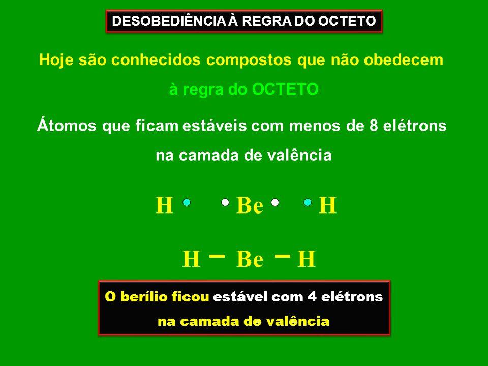 DESOBEDIÊNCIA À REGRA DO OCTETO Hoje são conhecidos compostos que não obedecem à regra do OCTETO Átomos que ficam estáveis com menos de 8 elétrons na