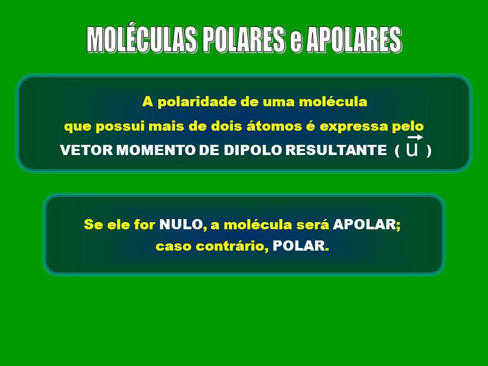 A polaridade de uma molécula que possui mais de dois átomos é expressa pelo VETOR MOMENTO DE DIPOLO RESULTANTE ( ) u Se ele for NULO, a molécula será