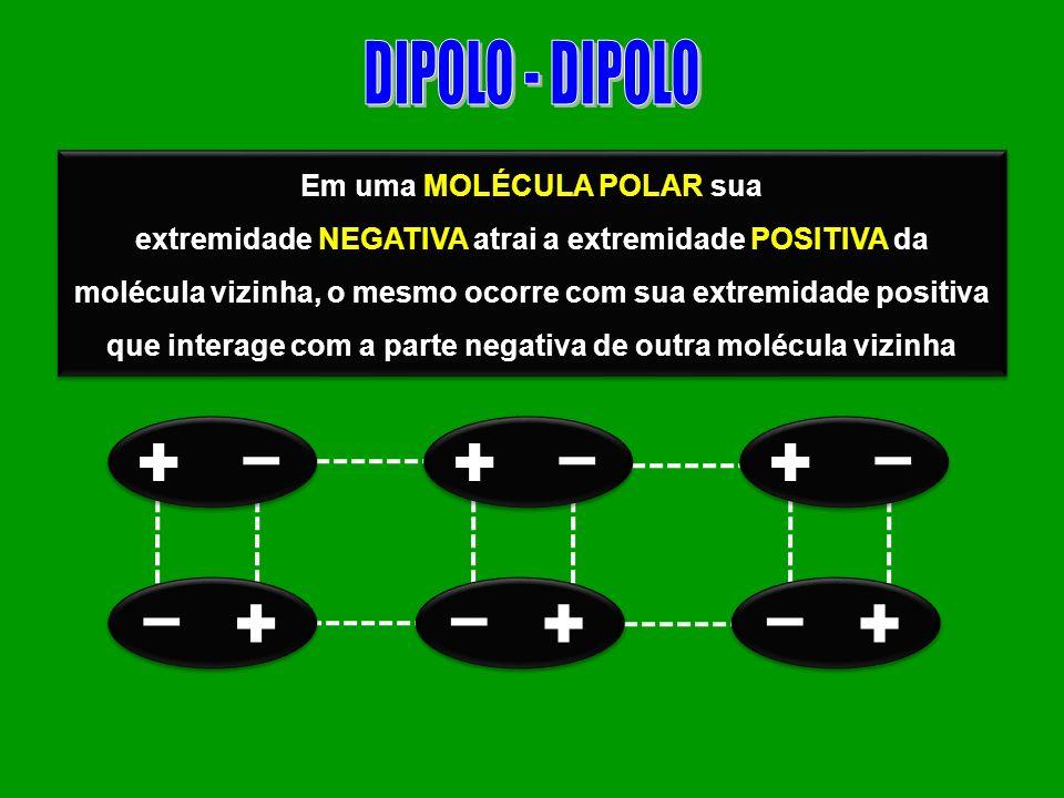 Em uma MOLÉCULA POLAR sua extremidade NEGATIVA atrai a extremidade POSITIVA da molécula vizinha, o mesmo ocorre com sua extremidade positiva que inter