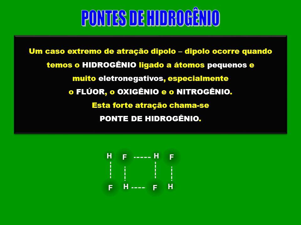 Um caso extremo de atração dipolo – dipolo ocorre quando temos o HIDROGÊNIO ligado a átomos pequenos e muito eletronegativos, especialmente o FLÚOR, o