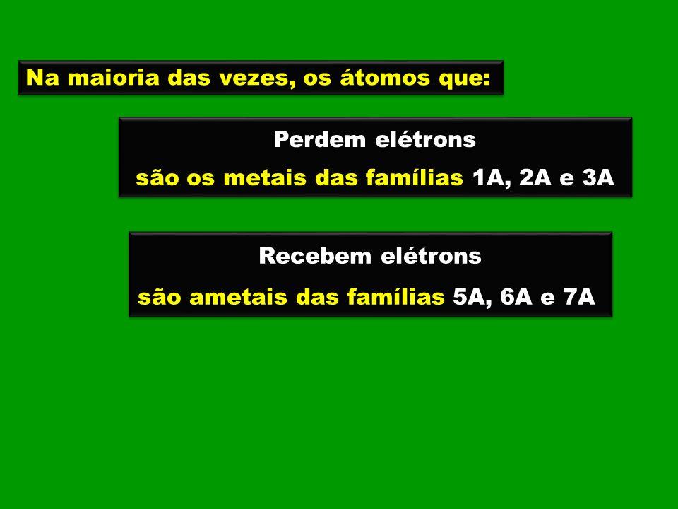 Na maioria das vezes, os átomos que: Perdem elétrons são os metais das famílias 1A, 2A e 3A Perdem elétrons são os metais das famílias 1A, 2A e 3A Rec