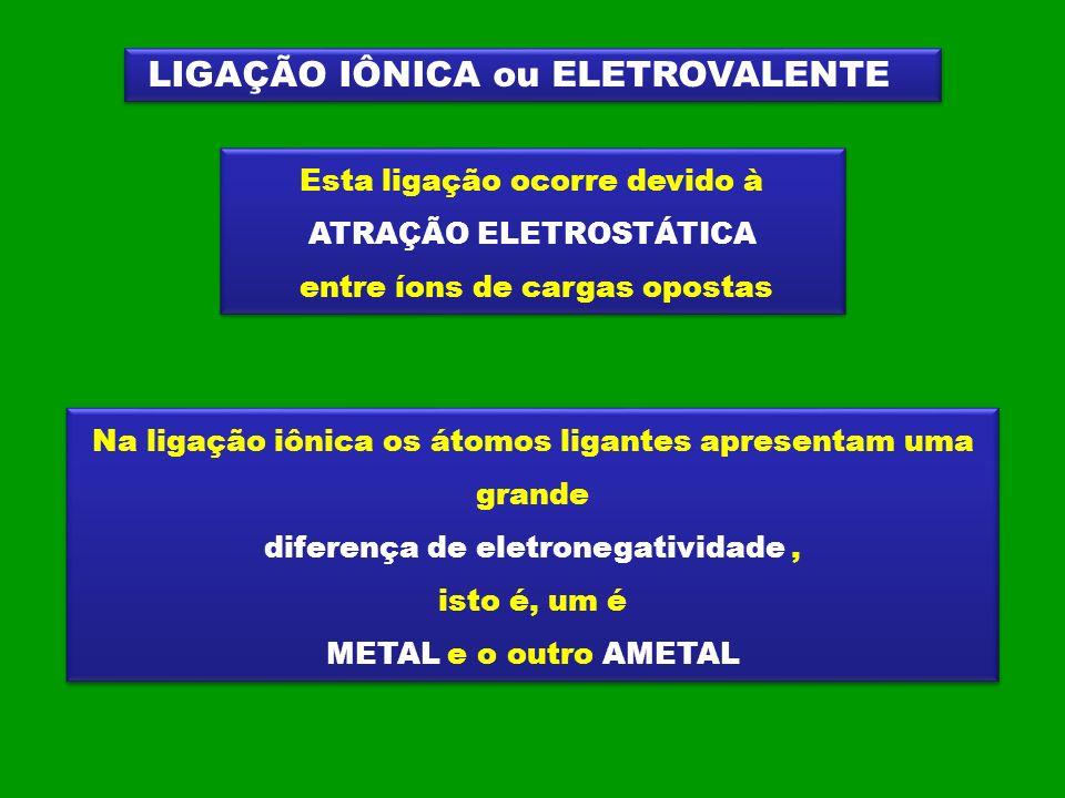 LIGAÇÃO IÔNICA ou ELETROVALENTE Esta ligação ocorre devido à ATRAÇÃO ELETROSTÁTICA entre íons de cargas opostas Esta ligação ocorre devido à ATRAÇÃO E
