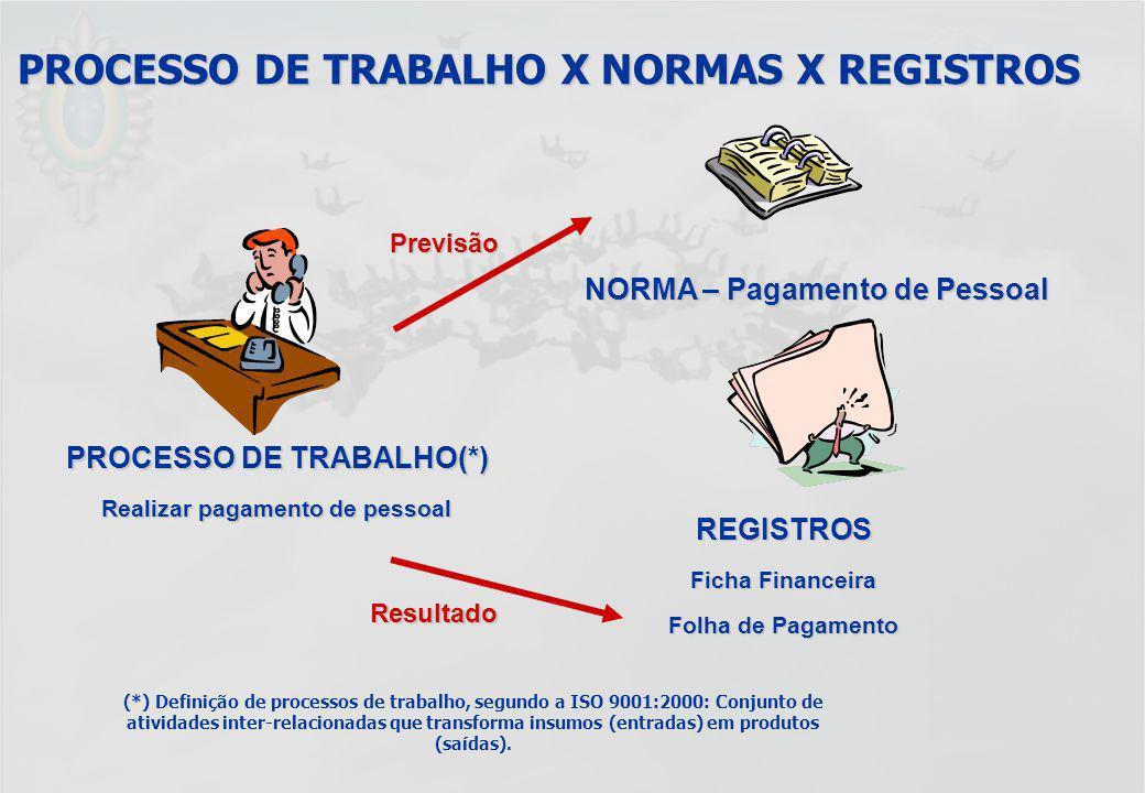 UFF – MBA – ANÁLISE E MODELAGEM DE PROCESSOS – PROF A MARIA ELISA MACIEIRA PROCESSO DE TRABALHO X NORMAS X REGISTROS (*) Definição de processos de tra
