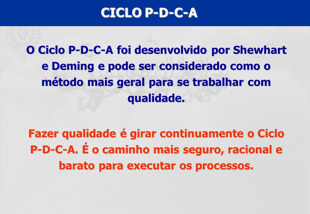 UFF – MBA – ANÁLISE E MODELAGEM DE PROCESSOS – PROF A MARIA ELISA MACIEIRA CICLO P-D-C-A O Ciclo P-D-C-A foi desenvolvido por Shewhart e Deming e pode
