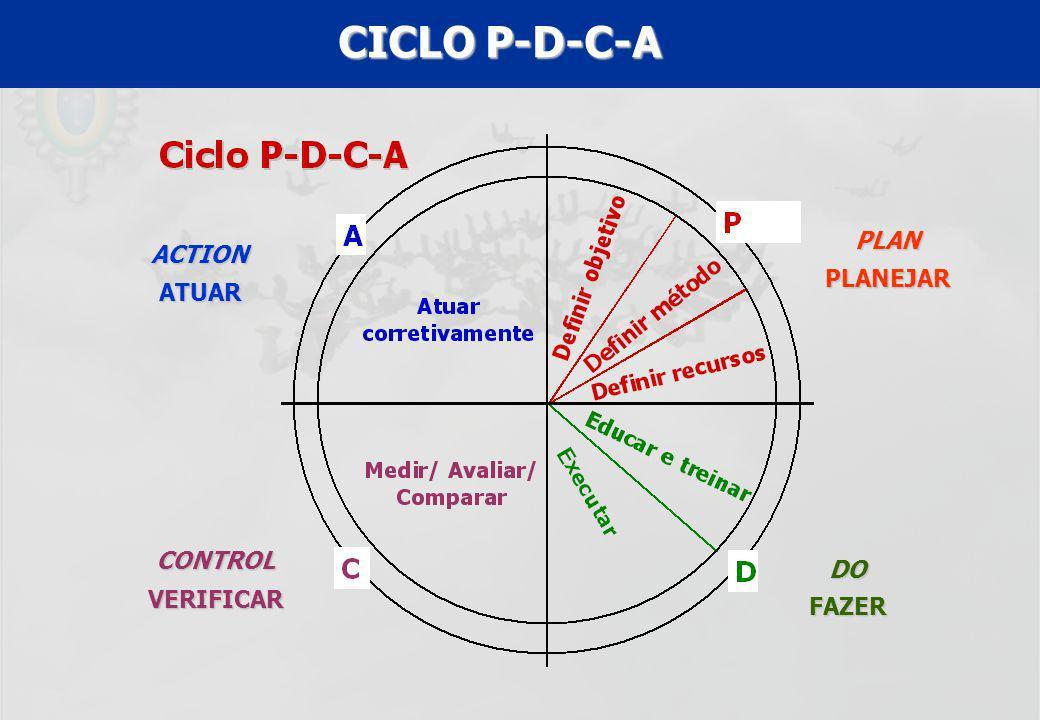 UFF – MBA – ANÁLISE E MODELAGEM DE PROCESSOS – PROF A MARIA ELISA MACIEIRA CICLO P-D-C-A PLAN PLANEJAR DOFAZER CONTROLVERIFICAR ACTIONATUAR