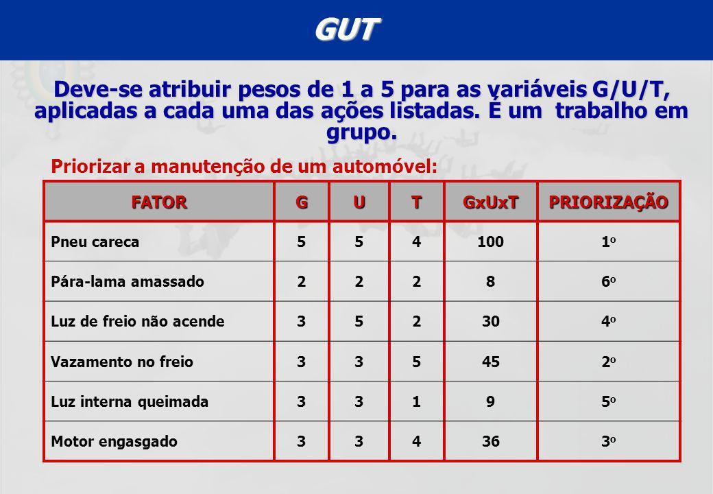 UFF – MBA – ANÁLISE E MODELAGEM DE PROCESSOS – PROF A MARIA ELISA MACIEIRA GUT Deve-se atribuir pesos de 1 a 5 para as variáveis G/U/T, aplicadas a ca