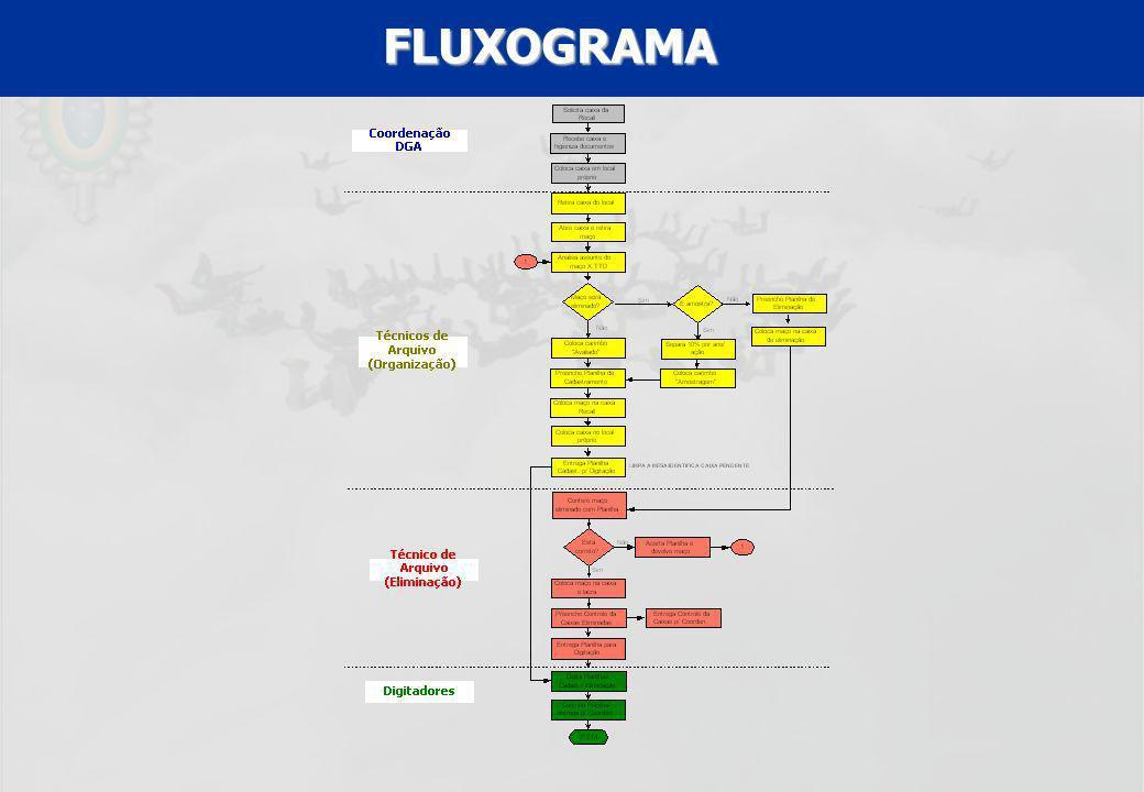 UFF – MBA – ANÁLISE E MODELAGEM DE PROCESSOS – PROF A MARIA ELISA MACIEIRA FLUXOGRAMA