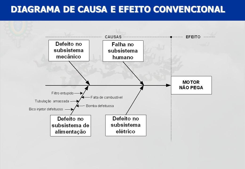 UFF – MBA – ANÁLISE E MODELAGEM DE PROCESSOS – PROF A MARIA ELISA MACIEIRA DIAGRAMA DE CAUSA E EFEITO CONVENCIONAL