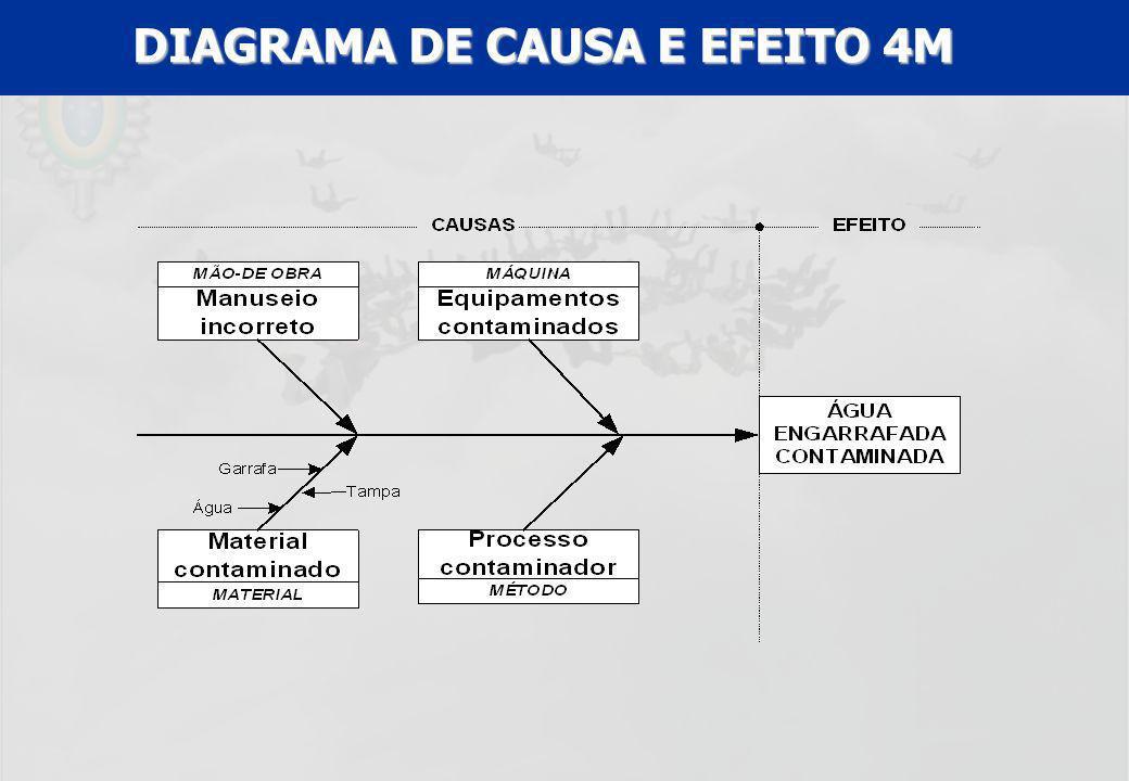 UFF – MBA – ANÁLISE E MODELAGEM DE PROCESSOS – PROF A MARIA ELISA MACIEIRA DIAGRAMA DE CAUSA E EFEITO 4M