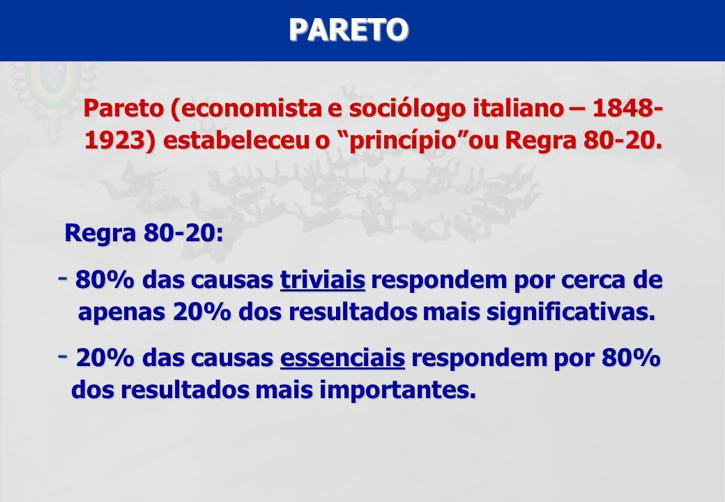 UFF – MBA – ANÁLISE E MODELAGEM DE PROCESSOS – PROF A MARIA ELISA MACIEIRA PARETO Pareto (economista e sociólogo italiano – 1848- 1923) estabeleceu o