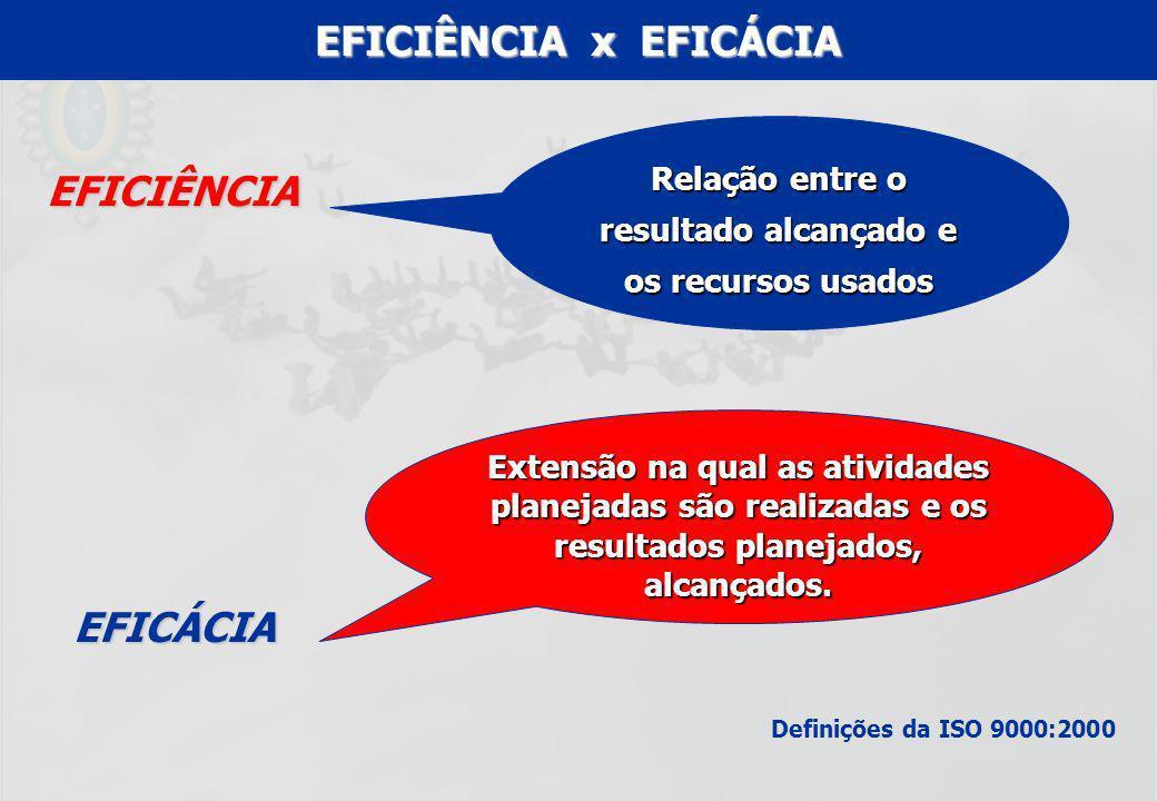 UFF – MBA – ANÁLISE E MODELAGEM DE PROCESSOS – PROF A MARIA ELISA MACIEIRA EFICIÊNCIA x EFICÁCIA Definições da ISO 9000:2000 EFICIÊNCIA Relação entre