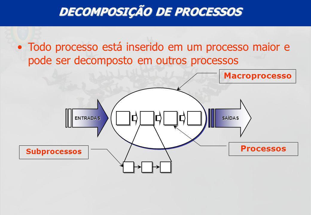 UFF – MBA – ANÁLISE E MODELAGEM DE PROCESSOS – PROF A MARIA ELISA MACIEIRA Todo processo está inserido em um processo maior e pode ser decomposto em o
