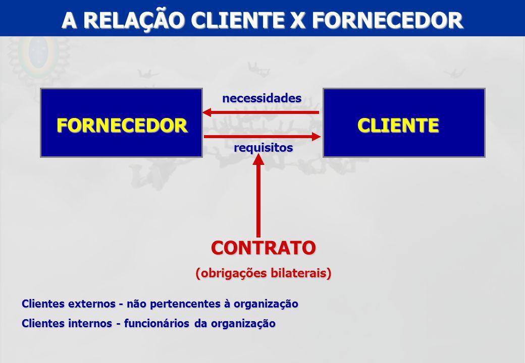 UFF – MBA – ANÁLISE E MODELAGEM DE PROCESSOS – PROF A MARIA ELISA MACIEIRA CLIENTEFORNECEDOR CONTRATO (obrigações bilaterais) necessidades requisitos