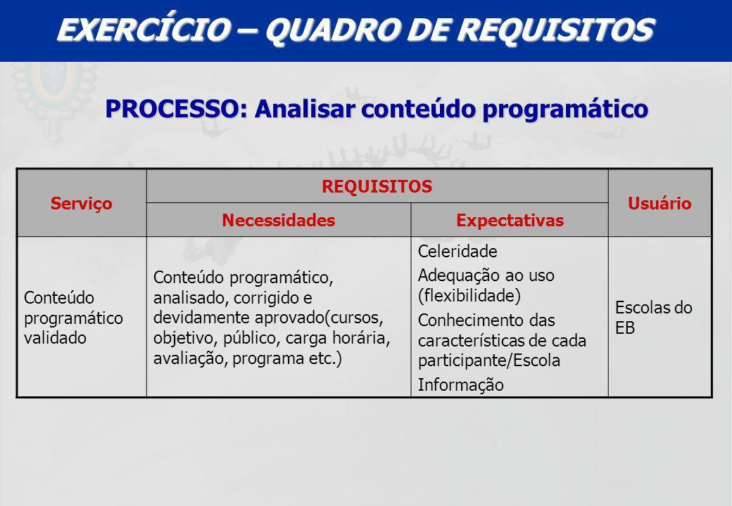 UFF – MBA – ANÁLISE E MODELAGEM DE PROCESSOS – PROF A MARIA ELISA MACIEIRA EXERCÍCIO – QUADRO DE REQUISITOS PROCESSO: Analisar conteúdo programático S