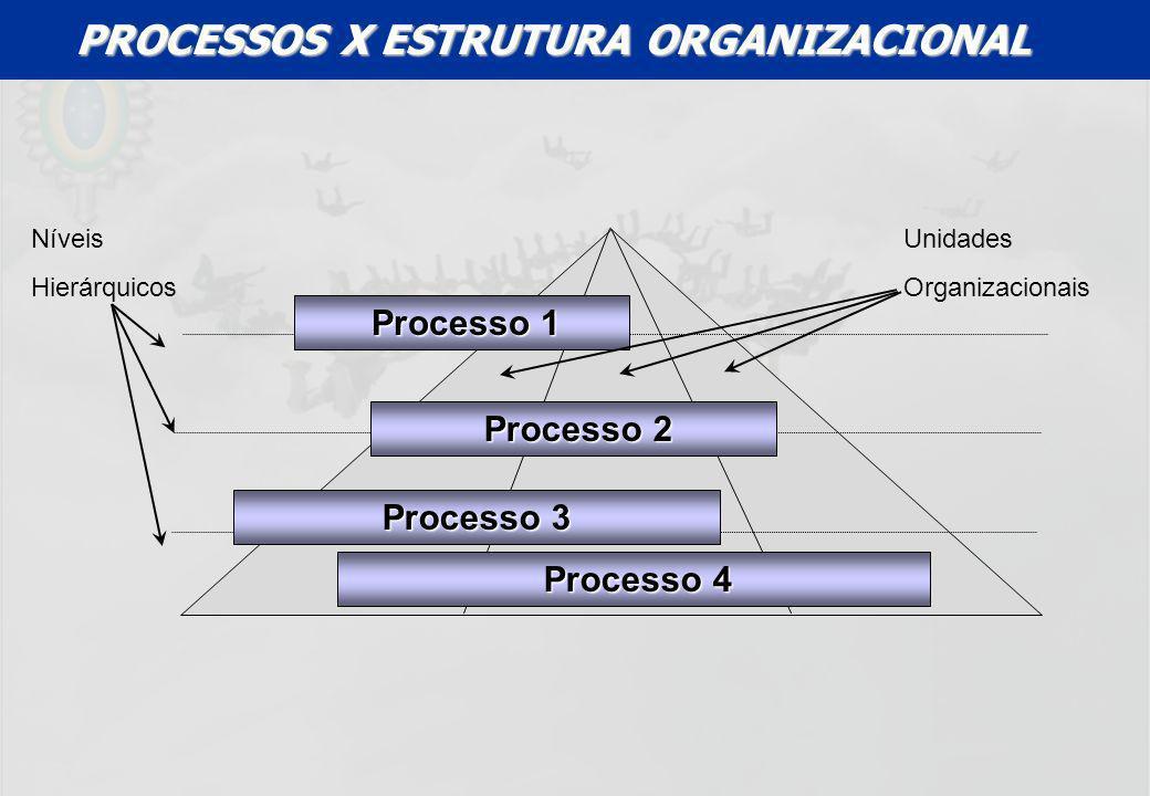 UFF – MBA – ANÁLISE E MODELAGEM DE PROCESSOS – PROF A MARIA ELISA MACIEIRA Processo 1 Processo 1 Processo 2 Processo 2 Processo 3 Processo 4 Processo