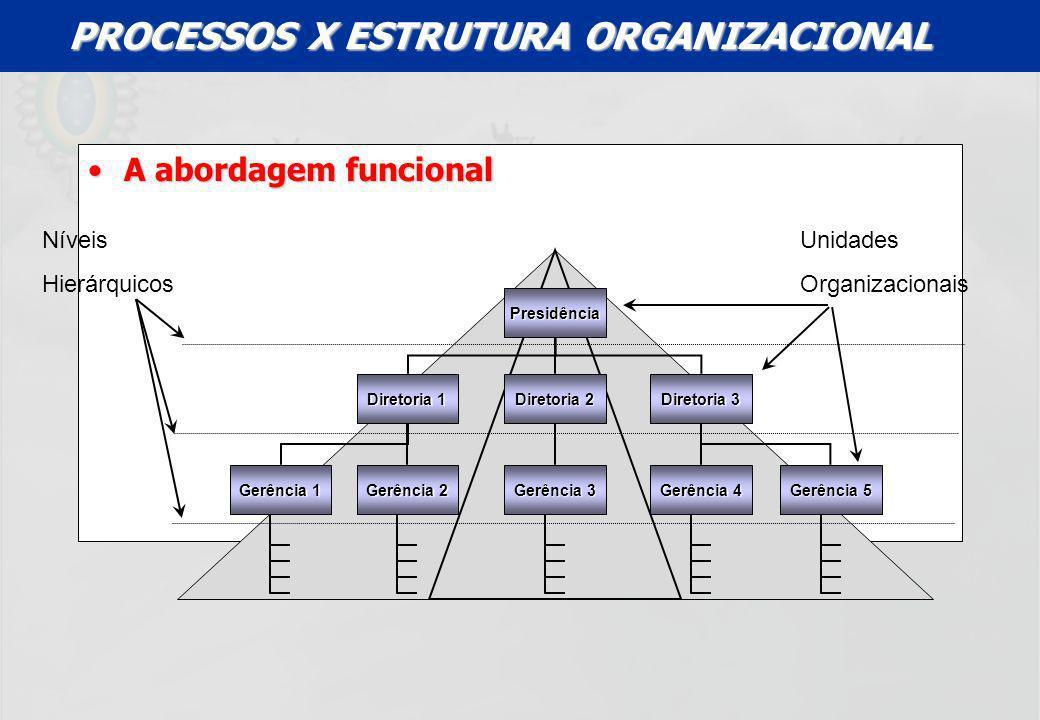 UFF – MBA – ANÁLISE E MODELAGEM DE PROCESSOS – PROF A MARIA ELISA MACIEIRA A abordagem funcionalA abordagem funcional Presidência Níveis Hierárquicos