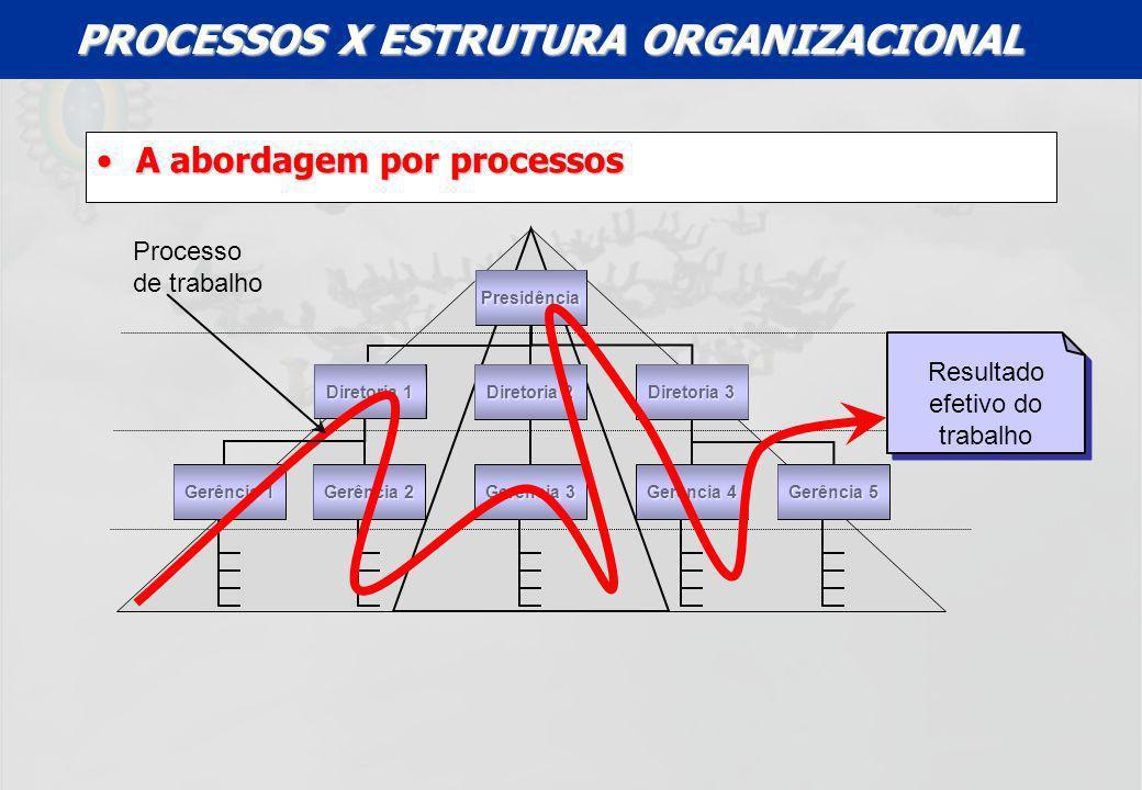 UFF – MBA – ANÁLISE E MODELAGEM DE PROCESSOS – PROF A MARIA ELISA MACIEIRA A abordagem por processosA abordagem por processos Gerência 1 Diretoria 1 P