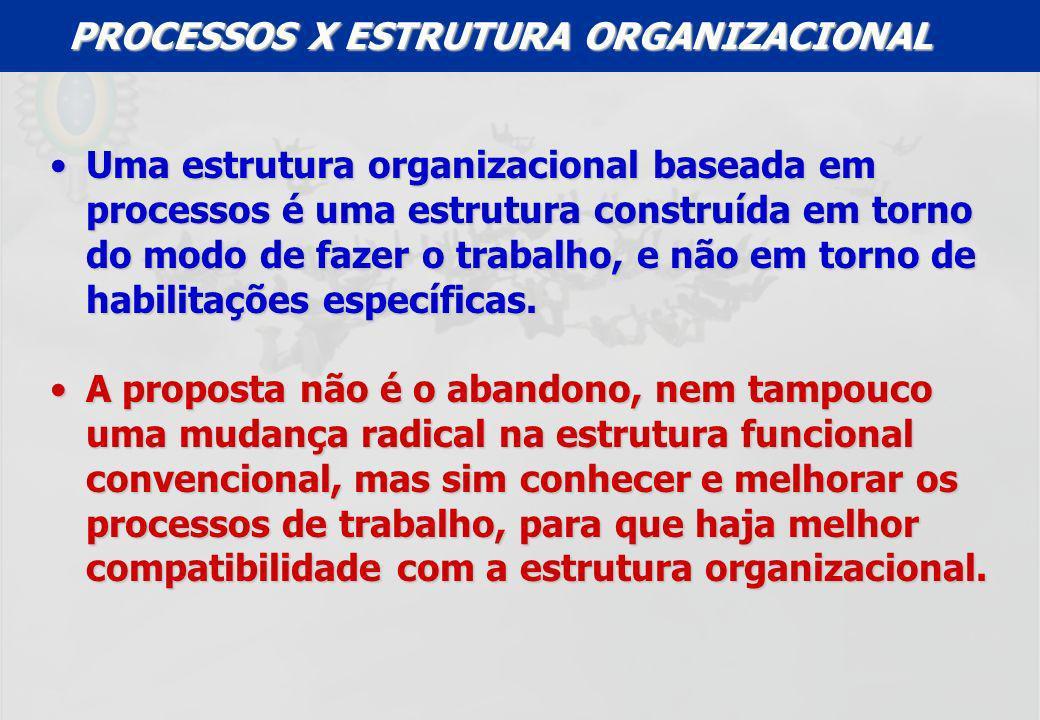 UFF – MBA – ANÁLISE E MODELAGEM DE PROCESSOS – PROF A MARIA ELISA MACIEIRA PROCESSOS X ESTRUTURA ORGANIZACIONAL Uma estrutura organizacional baseada e
