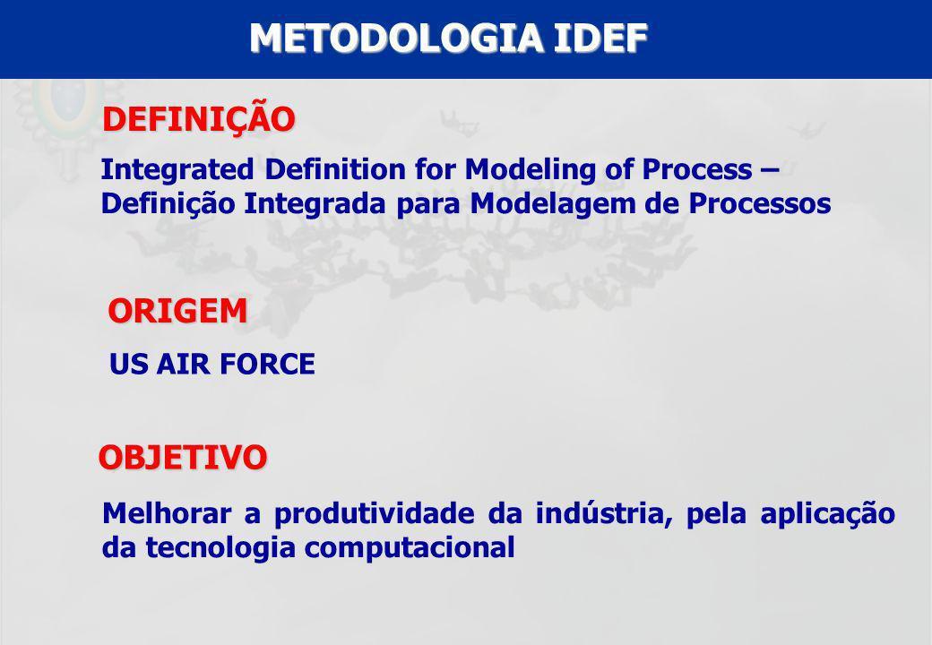 UFF – MBA – ANÁLISE E MODELAGEM DE PROCESSOS – PROF A MARIA ELISA MACIEIRA DEFINIÇÃO Integrated Definition for Modeling of Process – Definição Integra