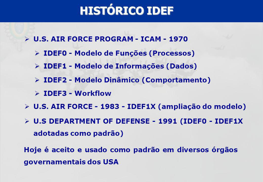 UFF – MBA – ANÁLISE E MODELAGEM DE PROCESSOS – PROF A MARIA ELISA MACIEIRA U.S. AIR FORCE PROGRAM - ICAM - 1970 Hoje é aceito e usado como padrão em d