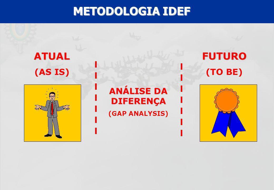 UFF – MBA – ANÁLISE E MODELAGEM DE PROCESSOS – PROF A MARIA ELISA MACIEIRA FUTURO (TO BE) ANÁLISE DA DIFERENÇA (GAP ANALYSIS) ATUAL (AS IS) METODOLOGI