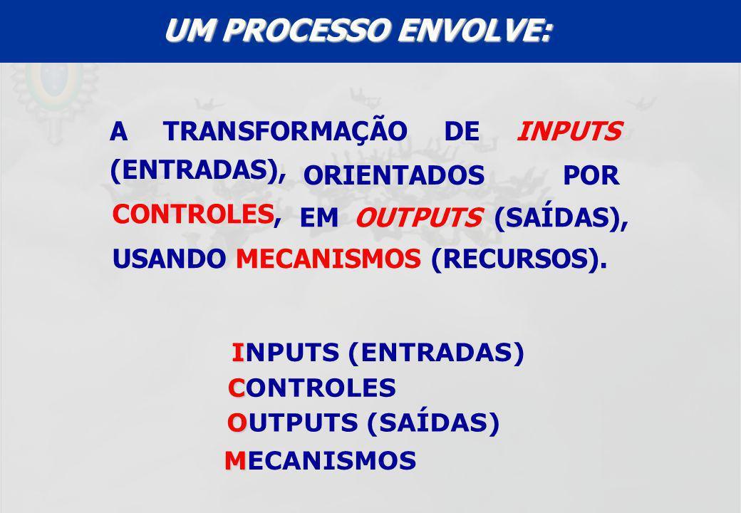 UFF – MBA – ANÁLISE E MODELAGEM DE PROCESSOS – PROF A MARIA ELISA MACIEIRA A TRANSFORMAÇÃO DE INPUTS (ENTRADAS), I INPUTS (ENTRADAS) C CONTROLES O OUT
