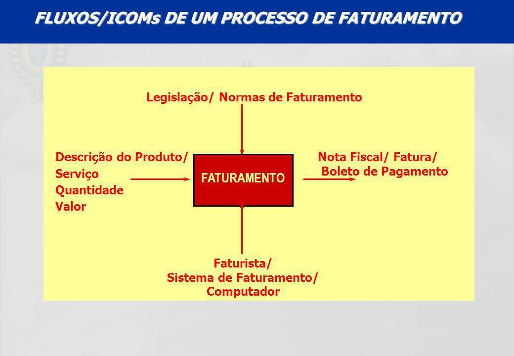 UFF – MBA – ANÁLISE E MODELAGEM DE PROCESSOS – PROF A MARIA ELISA MACIEIRA FATURAMENTO Faturista/ Sistema de Faturamento/ Computador Descrição do Prod