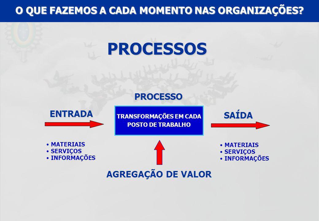 UFF – MBA – ANÁLISE E MODELAGEM DE PROCESSOS – PROF A MARIA ELISA MACIEIRA ESCOVAR OS DENTESENTRADA MATÉRIA-PRIMA ESCOVAS PASTA DE DENTE ÁGUA PESSOA - AGENTESAÍDA PRODUTO DENTES HIGIENIZADOS PROCESSO AGREGAÇÃO DE VALOR (DENTES PROTEGIDOS CONTRA CÁRIE) EXEMPLO: ESCOVAR OS DENTES