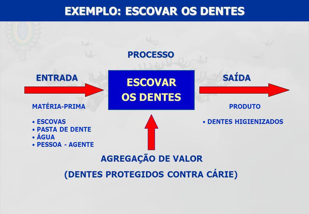 UFF – MBA – ANÁLISE E MODELAGEM DE PROCESSOS – PROF A MARIA ELISA MACIEIRA ALGUMAS DEFINIÇÕES DE PROCESSO FONTE BIBLIOGRÁFICA DEFINIÇÃO DE PROCESSO NORMA NBR ISO 9000:2000 Conjunto de atividades inter-relacionadas que transforma insumos (entradas) em produtos (saídas).