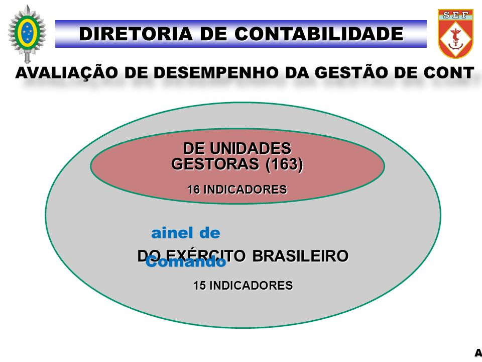 DO EXÉRCITO BRASILEIRO 15 INDICADORES P ainel de Comando DE UNIDADES GESTORAS (163) 16 INDICADORES AVALIAÇÃO DE DESEMPENHO DA GESTÃO DE CONT Atri buiç