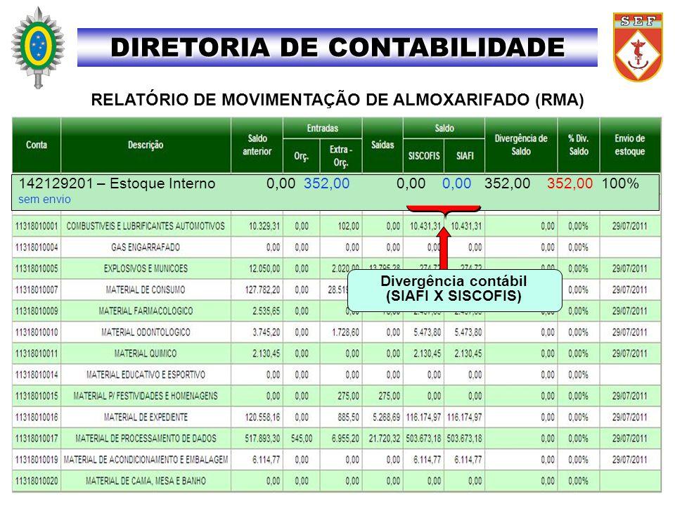 DIRETORIA DE CONTABILIDADE RELATÓRIO DE MOVIMENTAÇÃO DE ALMOXARIFADO (RMA) 142129201 – Estoque Interno 0,00 352,00 0,00 0,00 352,00 352,00 100% sem en