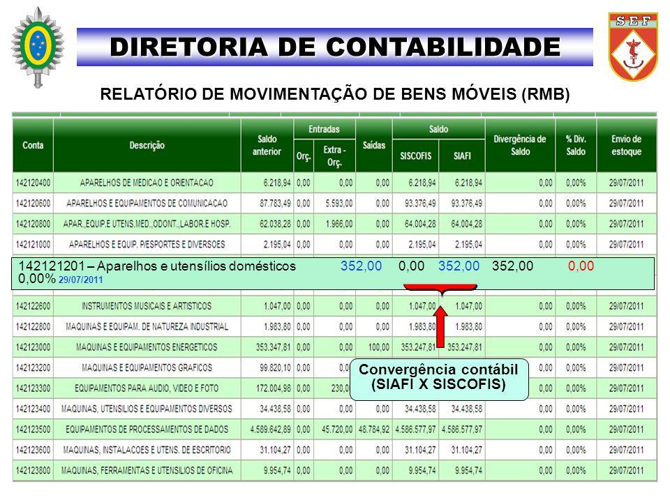 DIRETORIA DE CONTABILIDADE RELATÓRIO DE MOVIMENTAÇÃO DE BENS MÓVEIS (RMB) 142121201 – Aparelhos e utensílios domésticos 352,00 0,00 352,00 352,00 0,00