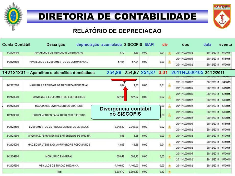 DIRETORIA DE CONTABILIDADE RELATÓRIO DE DEPRECIAÇÃO 142121201 – Aparelhos e utensílios domésticos 254,88 254,87 254,87 0,01 2011NL000105 30/12/2011 Di