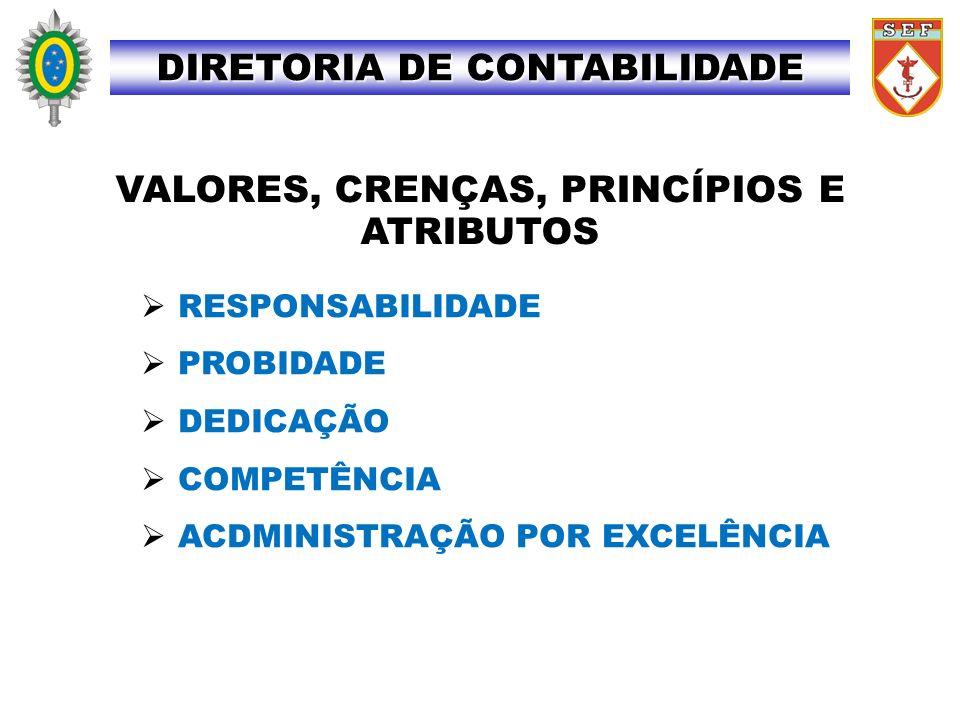 CONTABILIDADE PATRIMONIAL DIRETORIA DE CONTABILIDADE AO ENC SETOR FIN: 1.