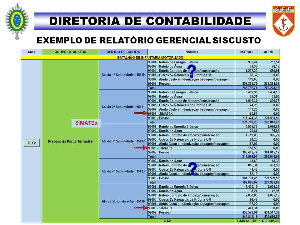 SIMATEx 2012 EXEMPLO DE RELATÓRIO GERENCIAL SISCUSTO DIRETORIA DE CONTABILIDADE