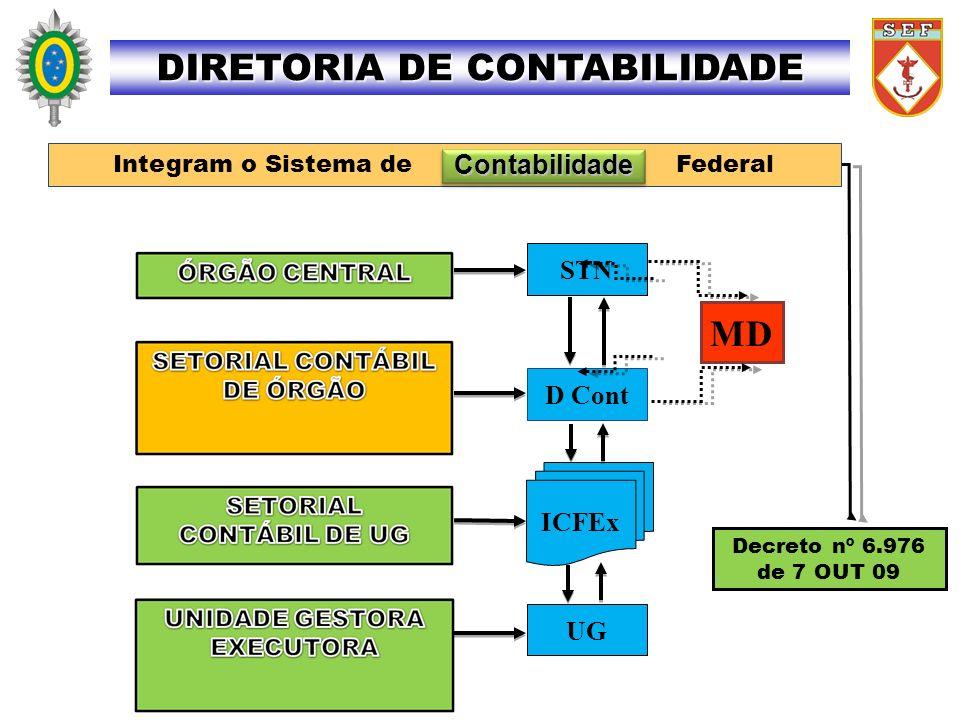 STN D Cont ICFEx UG Portaria STN nº 157 de 9 MAR 11 Integram o Sistema de Custos Federal Custos DIRETORIA DE CONTABILIDADE