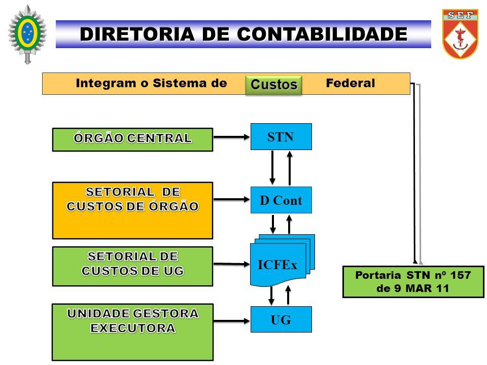 CONTABILIDADE PATRIMONIAL DIRETORIA DE CONTABILIDADE AO FISCAL ADMINISTRATIVO: - realizar contato telefônico com o CITEx – (61) 3415-7070 RITEx 860-7070; e - remeter mensagem eletrônica para o COLOG, no endereço: 4.