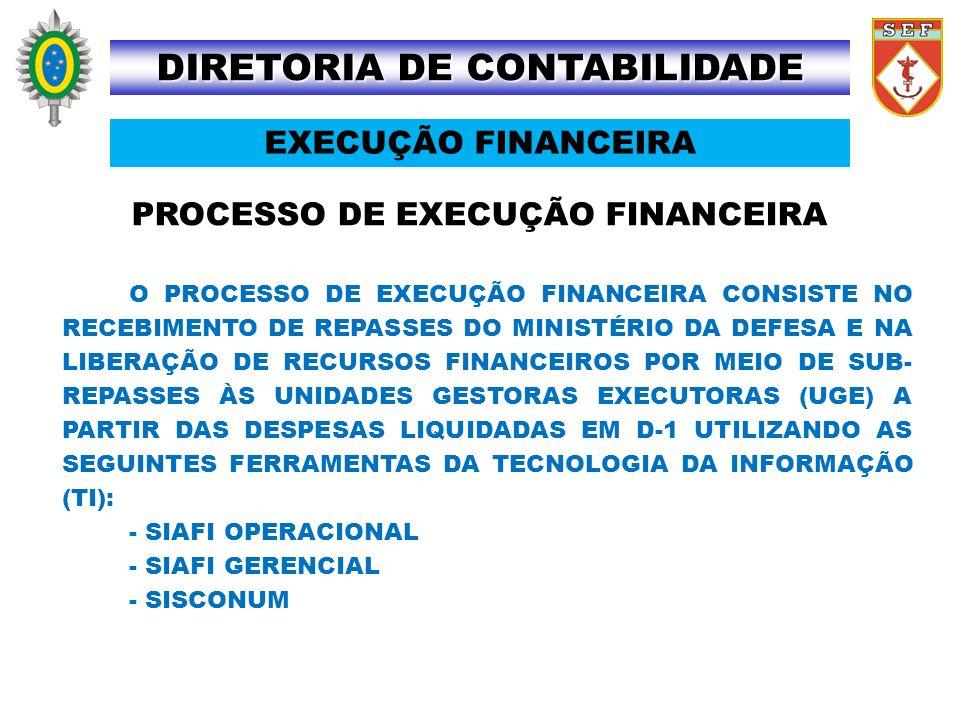 PROCESSO DE EXECUÇÃO FINANCEIRA O PROCESSO DE EXECUÇÃO FINANCEIRA CONSISTE NO RECEBIMENTO DE REPASSES DO MINISTÉRIO DA DEFESA E NA LIBERAÇÃO DE RECURS