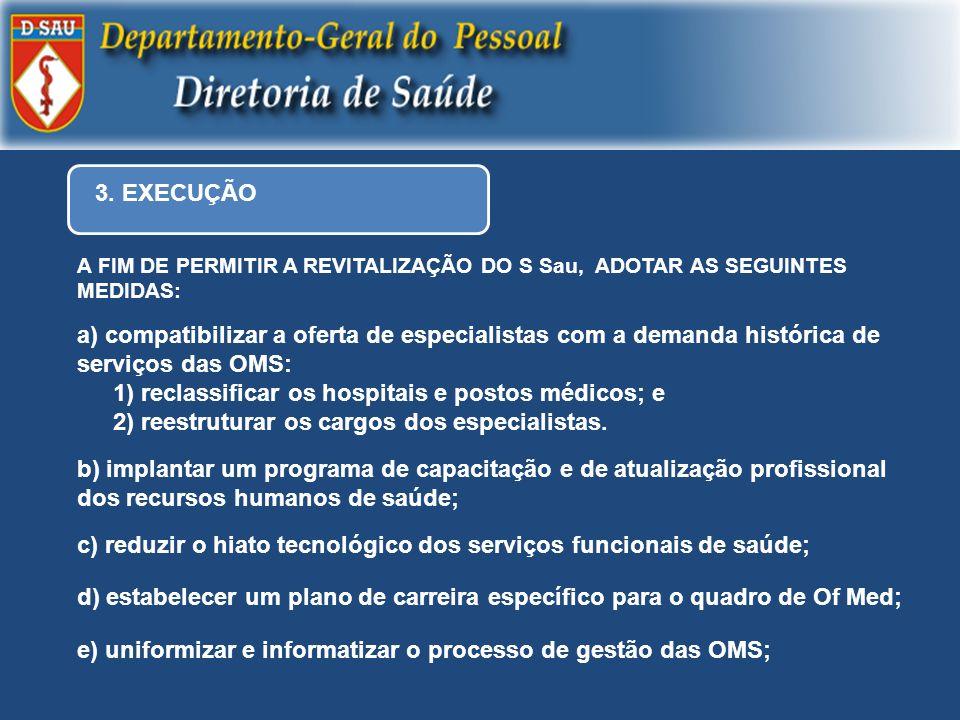 3. EXECUÇÃO a) compatibilizar a oferta de especialistas com a demanda histórica de serviços das OMS: 1) reclassificar os hospitais e postos médicos; e