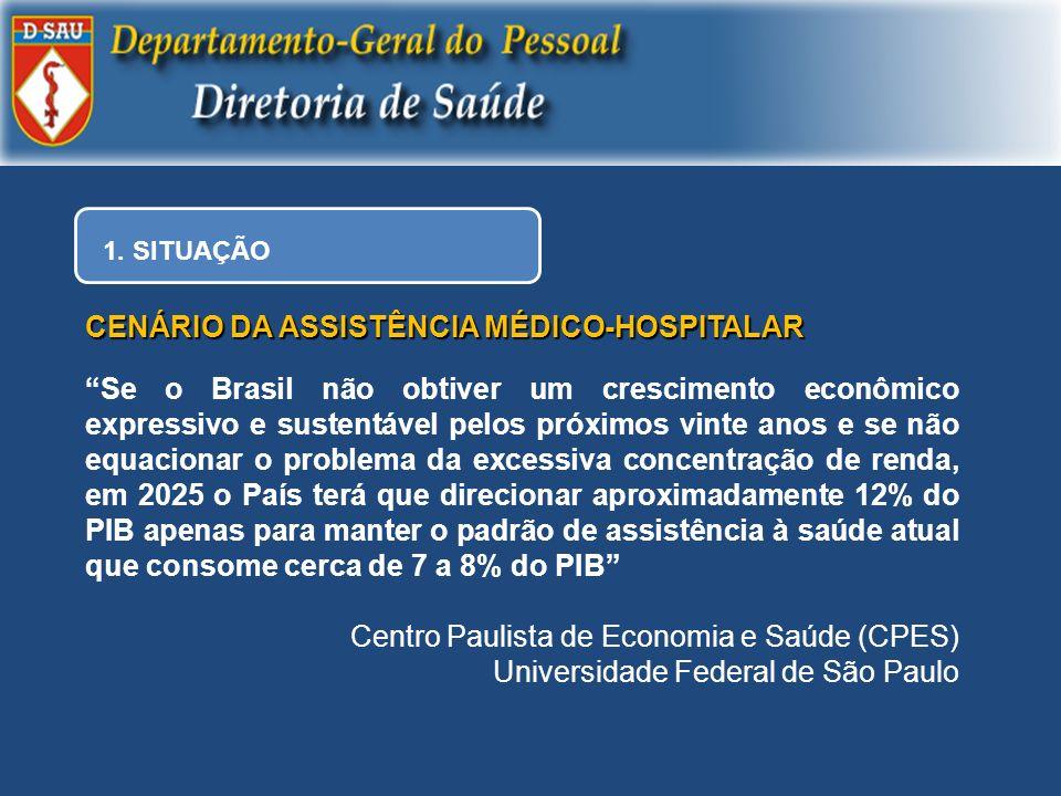 1. SITUAÇÃO CENÁRIO DA ASSISTÊNCIA MÉDICO-HOSPITALAR Se o Brasil não obtiver um crescimento econômico expressivo e sustentável pelos próximos vinte an