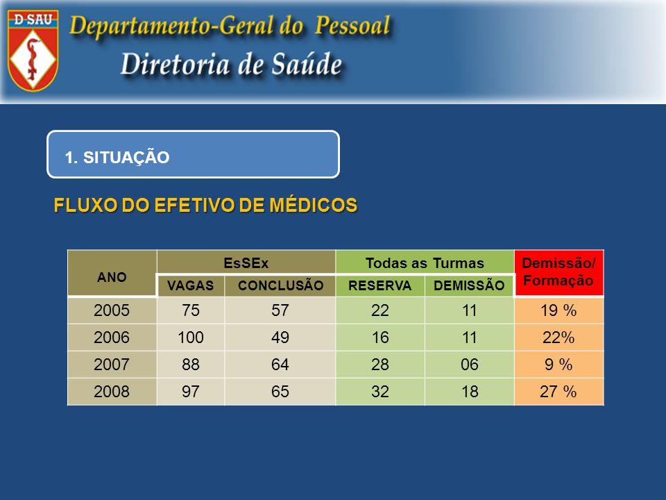1. SITUAÇÃO FLUXO DO EFETIVO DE MÉDICOS ANO EsSExTodas as TurmasDemissão/ Formação VAGASCONCLUSÃORESERVADEMISSÃO 20057557221119 % 200610049161122% 200