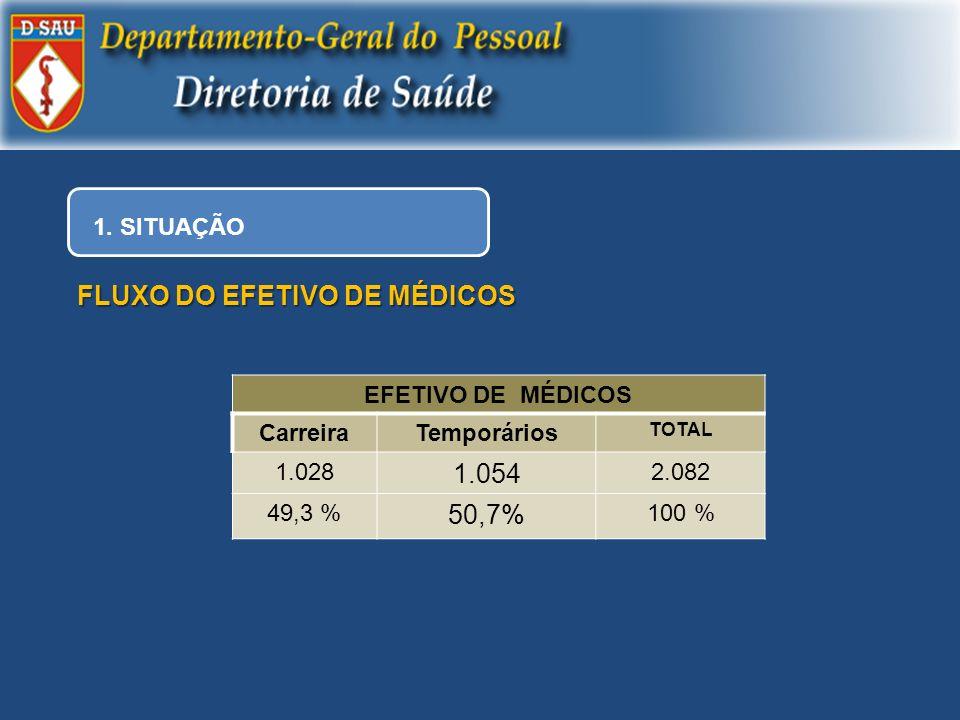 1. SITUAÇÃO FLUXO DO EFETIVO DE MÉDICOS EFETIVO DE MÉDICOS CarreiraTemporários TOTAL 1.028 1.054 2.082 49,3 % 50,7% 100 %