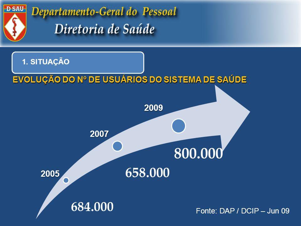 684.000 658.000 800.0002005 2007 2009 EVOLUÇÃO DO Nº DE USUÁRIOS DO SISTEMA DE SAÚDE Fonte: DAP / DCIP – Jun 09 1. SITUAÇÃO
